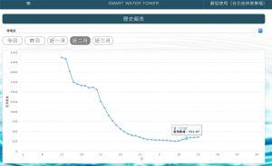 水質檢測雲端平台-導電度